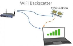 Необходимость Wi-Fi